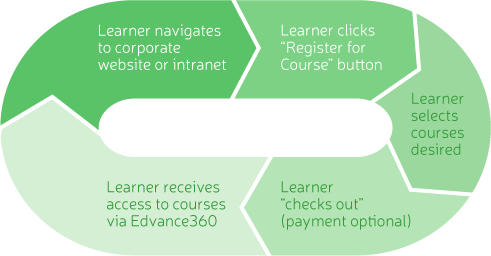 Edvance360 Lms Sn Corporate Learning That Works